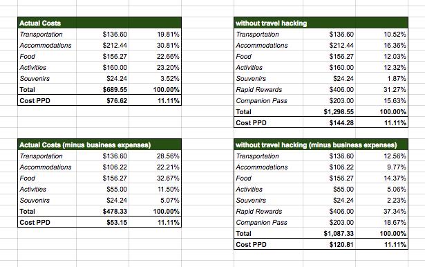 2016-chicago-cost-analysis