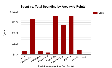 spending-by-area
