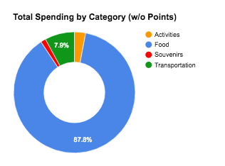 spending-by-category-without-points