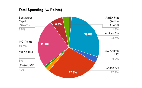 total-spending-with-points