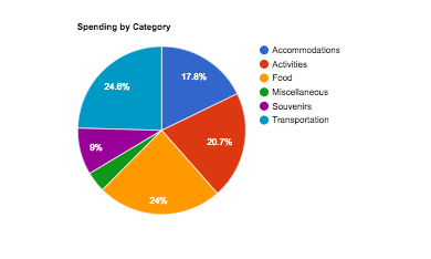 Spending by Category