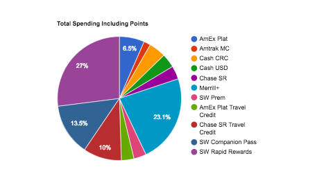 Spending with Points
