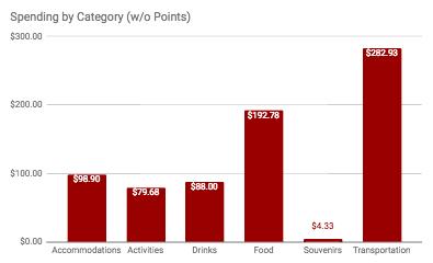 Austin Category Spending